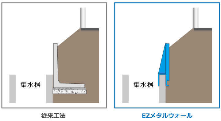 従来のL型擁壁と鋼製擁壁の比較