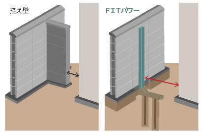 控え壁とFITパワーの比較