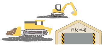 工事現場の資材置き場材料置場
